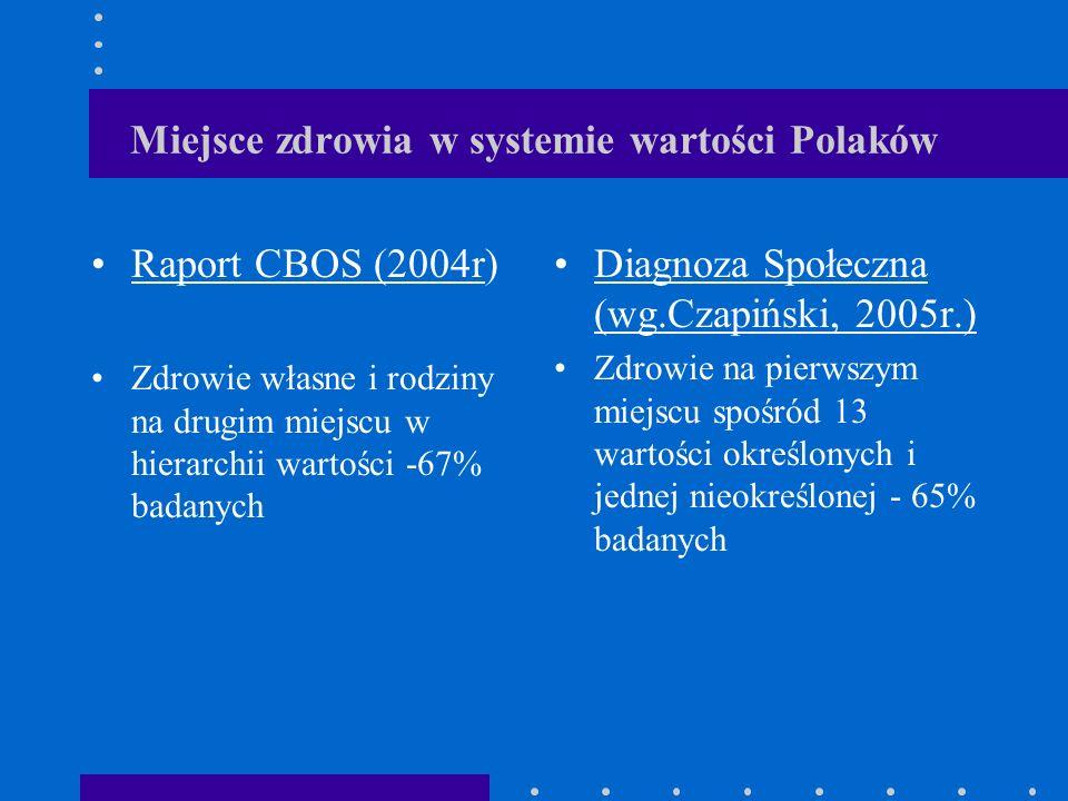 Miejsce zdrowia w systemie wartości Polaków