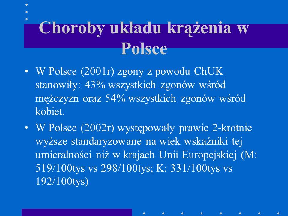 Choroby układu krążenia w Polsce