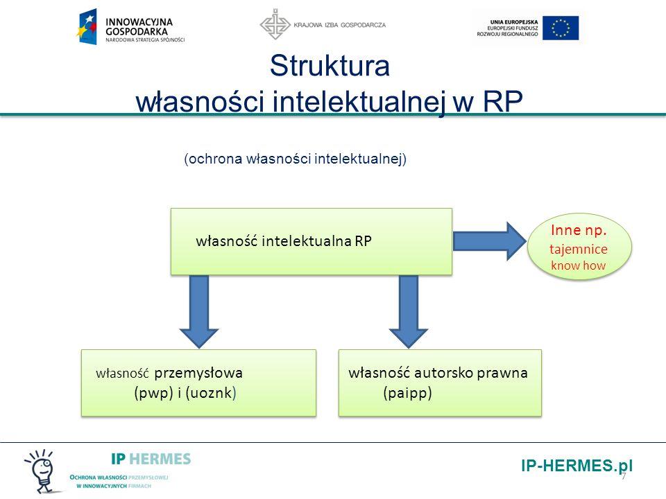 Struktura własności intelektualnej w RP