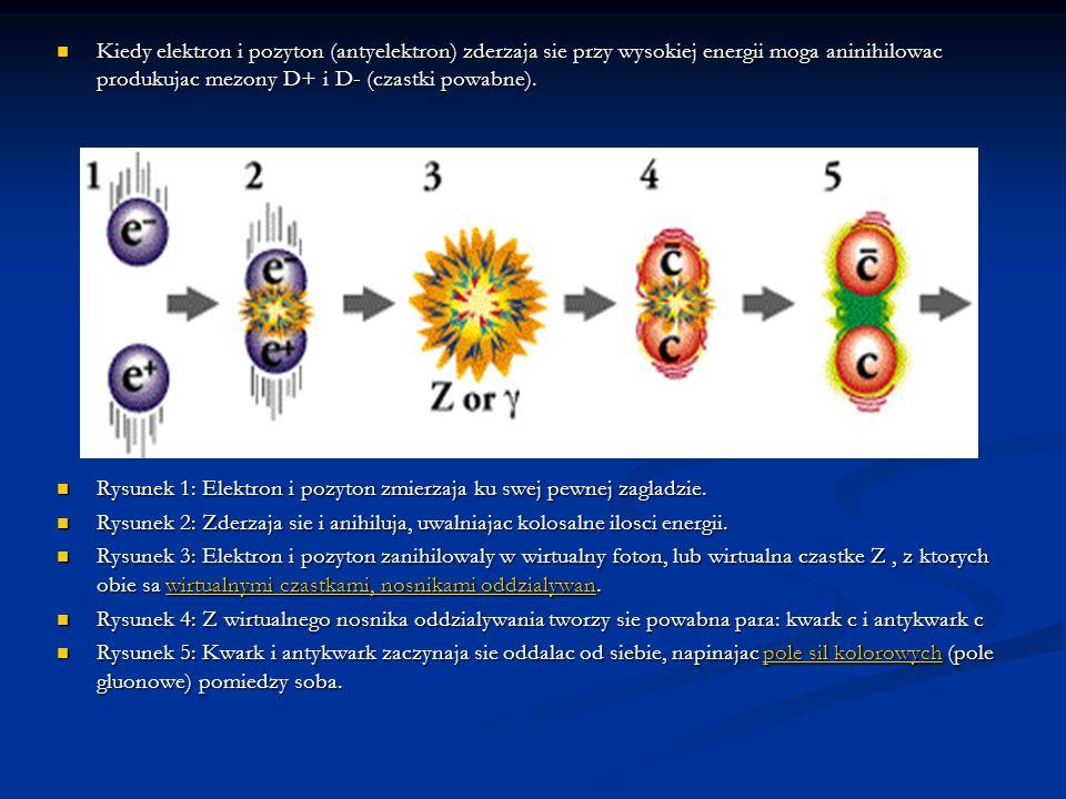 Kiedy elektron i pozyton (antyelektron) zderzaja sie przy wysokiej energii moga aninihilowac produkujac mezony D+ i D- (czastki powabne).