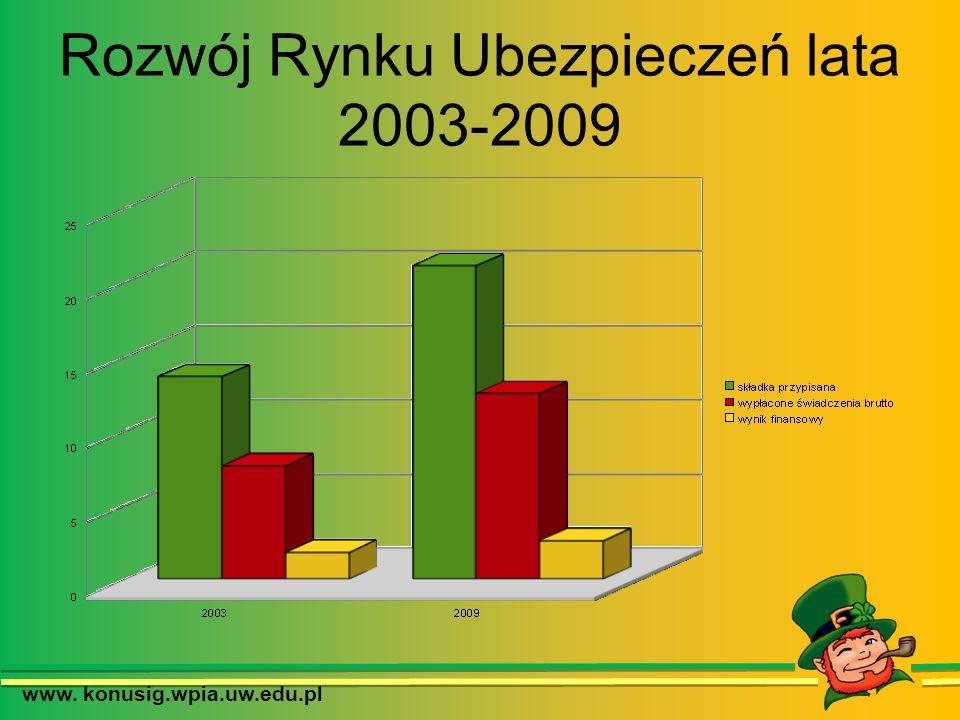Rozwój Rynku Ubezpieczeń lata 2003-2009