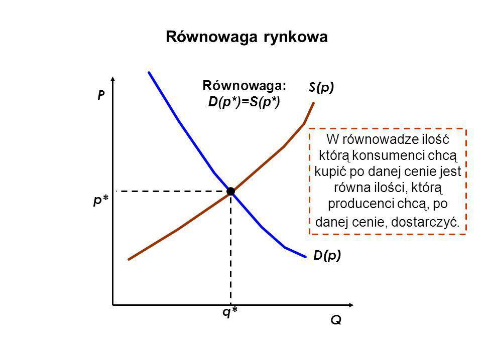 Równowaga rynkowa Równowaga: S(p) D(p*)=S(p*) P