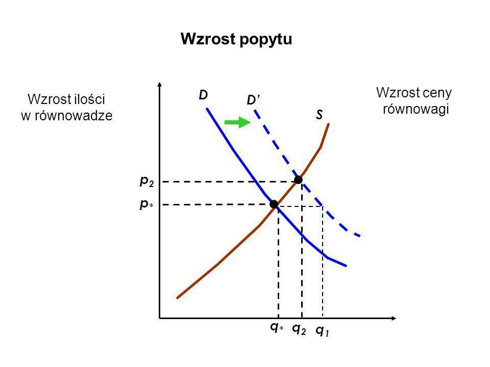 Wzrost popytu Wzrost ceny D Wzrost ilości D' równowagi w równowadze S