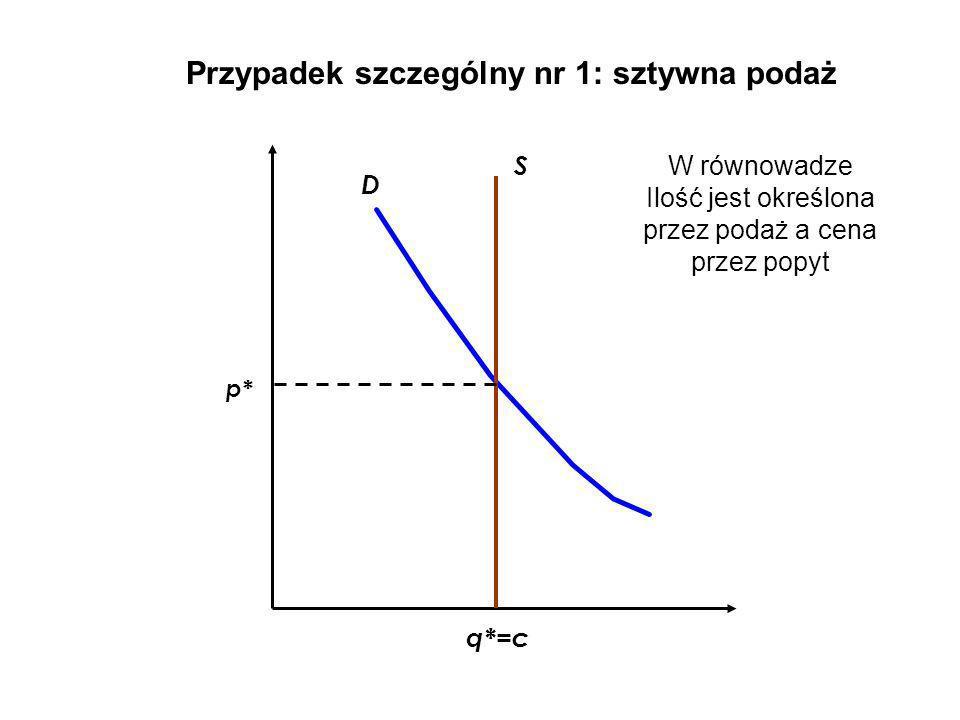 W równowadze Ilość jest określona przez podaż a cena przez popyt
