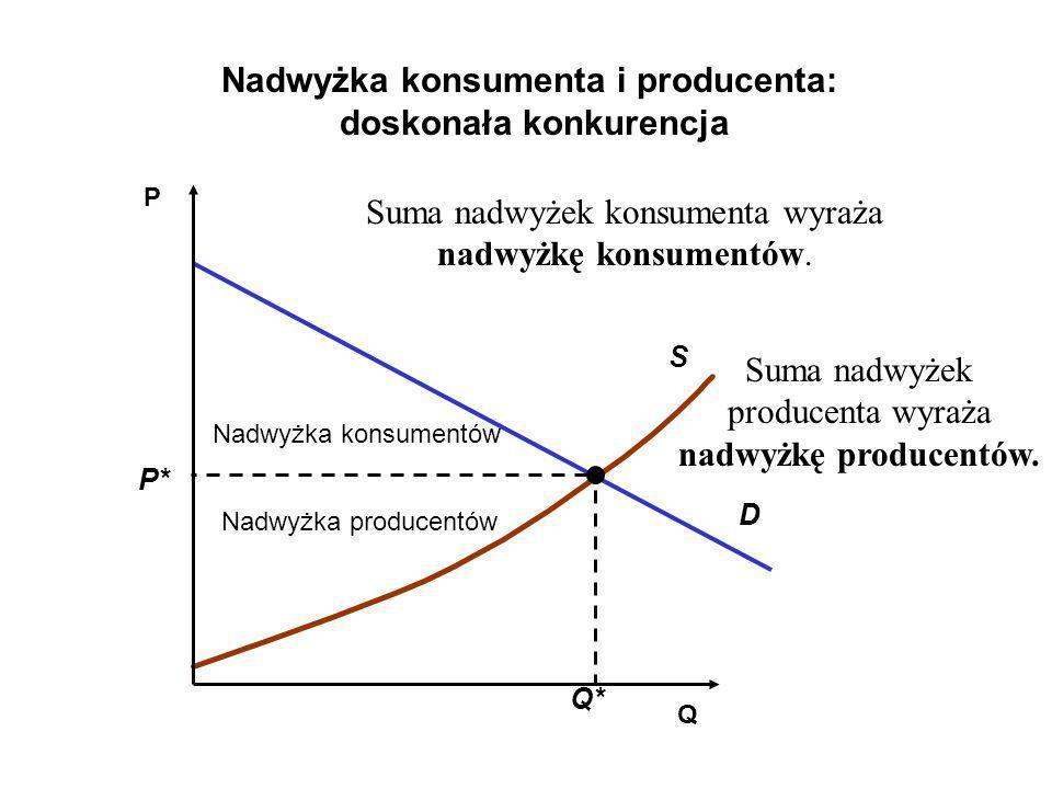 Nadwyżka konsumenta i producenta: doskonała konkurencja