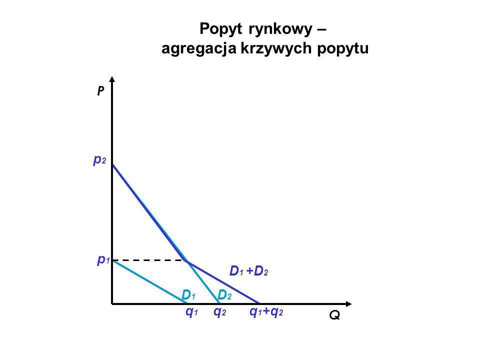 agregacja krzywych popytu