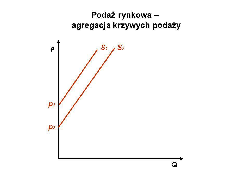 agregacja krzywych podaży