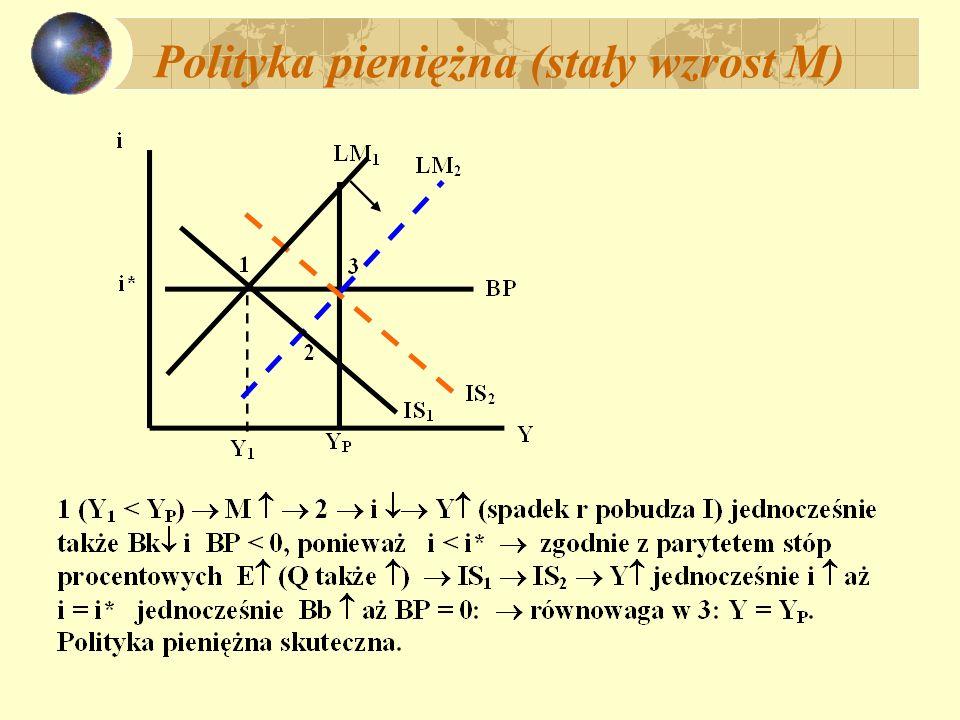 Polityka pieniężna (stały wzrost M)