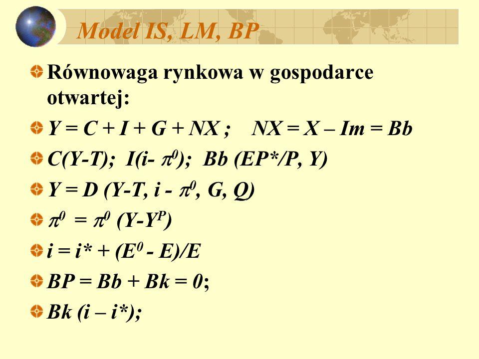 Model IS, LM, BP Równowaga rynkowa w gospodarce otwartej: