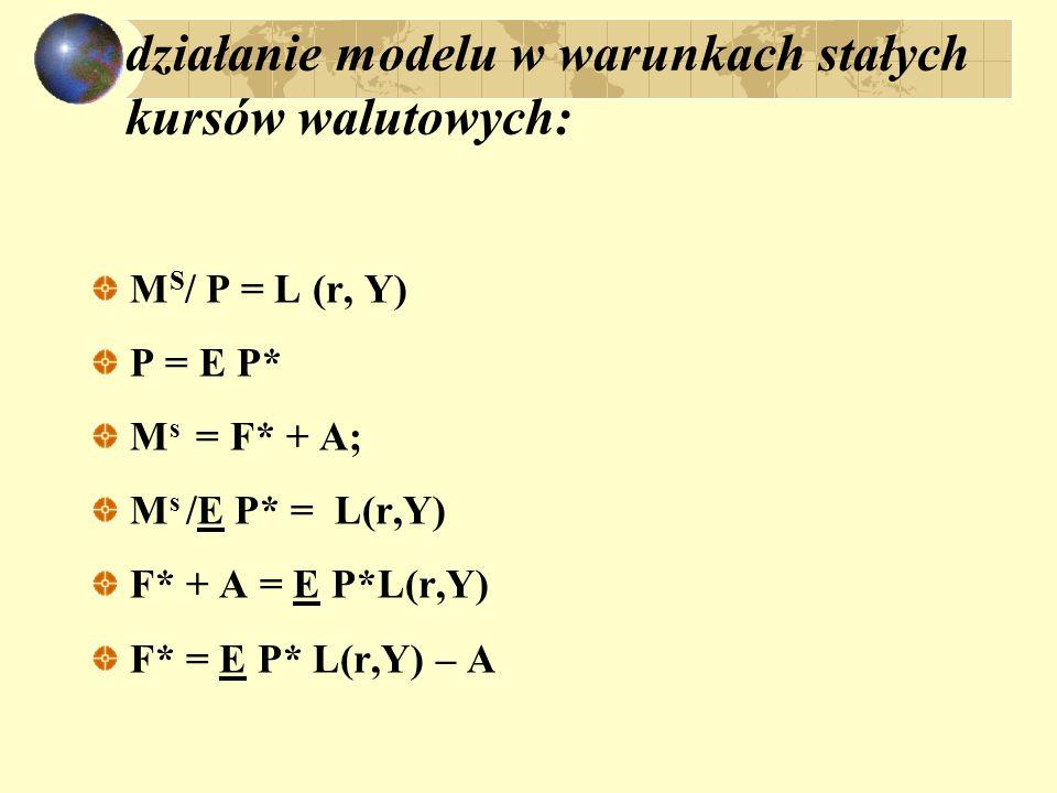 działanie modelu w warunkach stałych kursów walutowych: