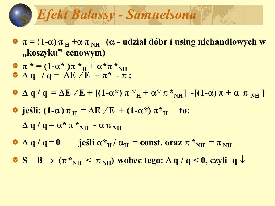 Efekt Balassy - Samuelsona