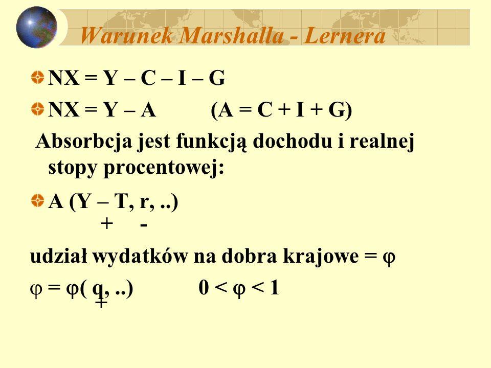 Warunek Marshalla - Lernera