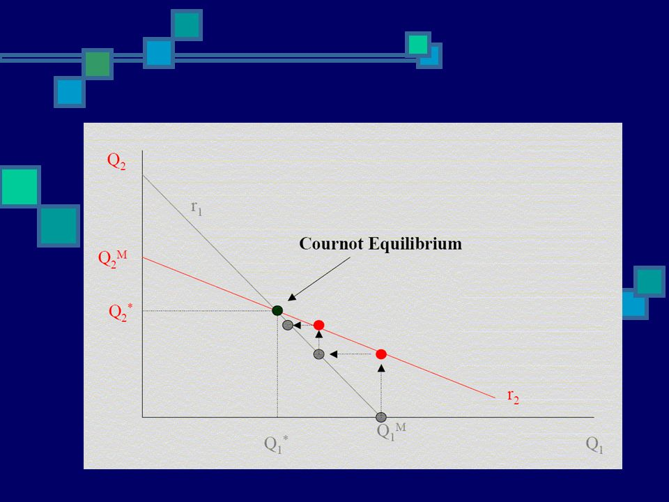 Cournot model – reaction