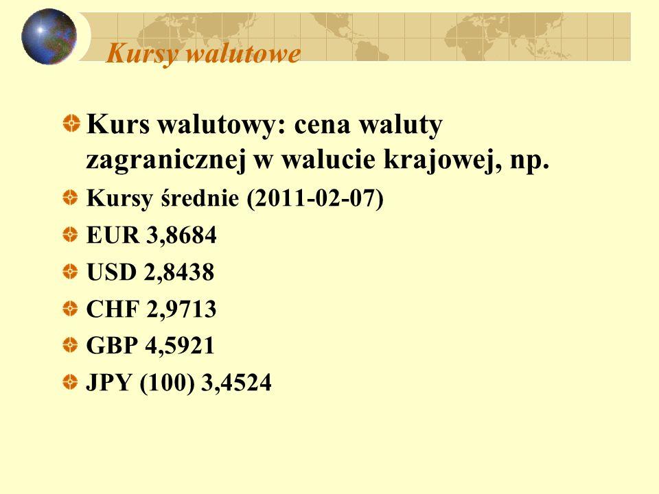 Kurs walutowy: cena waluty zagranicznej w walucie krajowej, np.