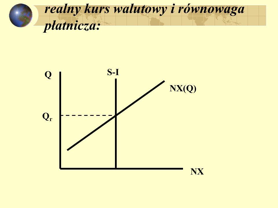 realny kurs walutowy i równowaga płatnicza: