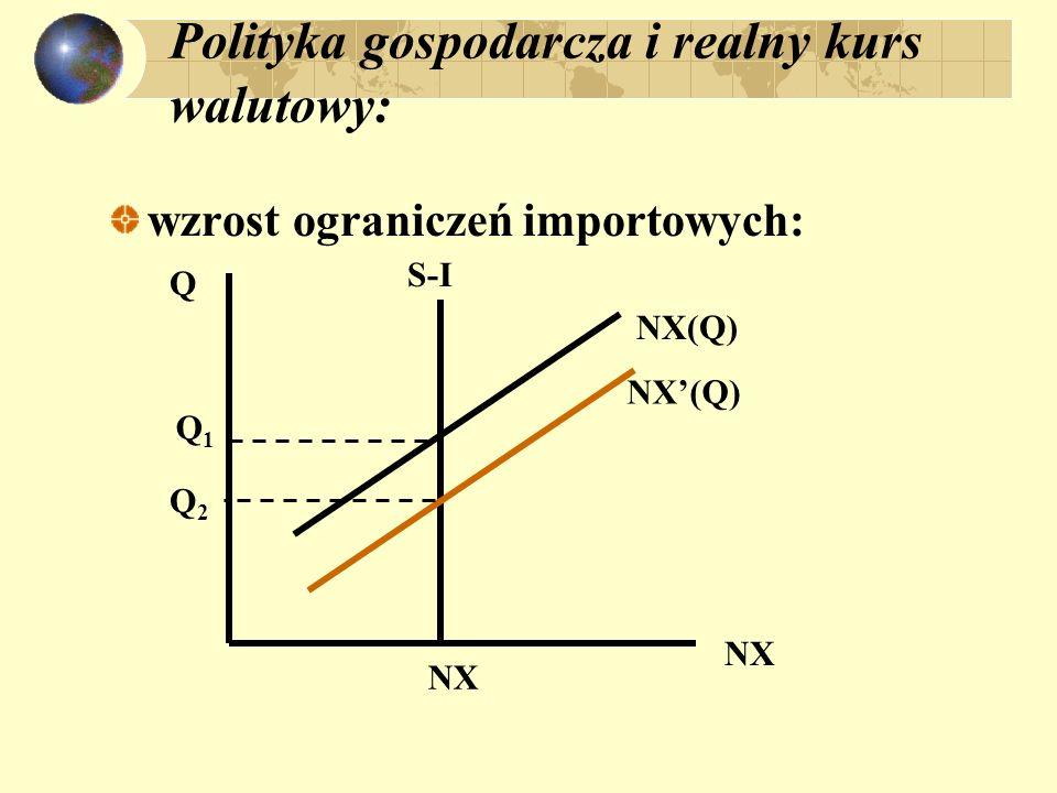 Polityka gospodarcza i realny kurs walutowy: