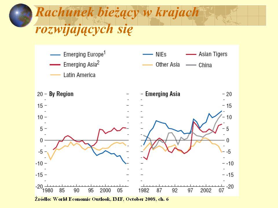 Rachunek bieżący w krajach rozwijających się