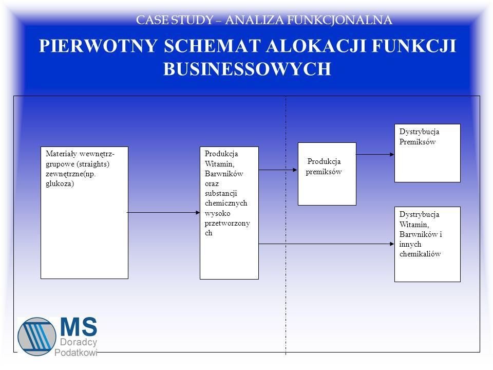 PIERWOTNY SCHEMAT ALOKACJI FUNKCJI BUSINESSOWYCH