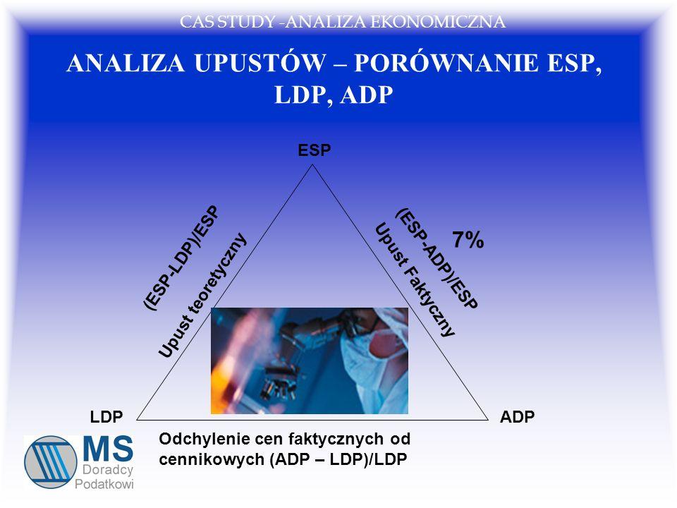 ANALIZA UPUSTÓW – PORÓWNANIE ESP, LDP, ADP