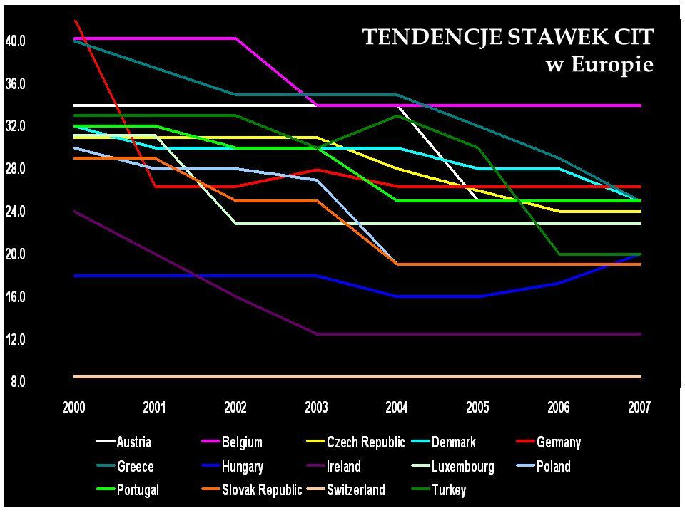 TENDENCJE STAWEK CIT w Europie