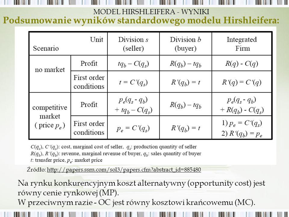 MODEL HIRSHLEIFERA - WYNIKI