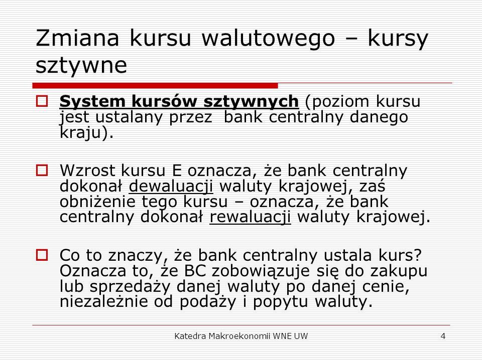 Zmiana kursu walutowego – kursy sztywne
