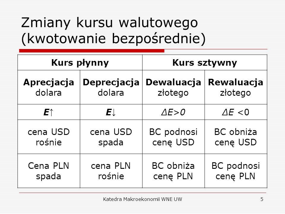 Zmiany kursu walutowego (kwotowanie bezpośrednie)