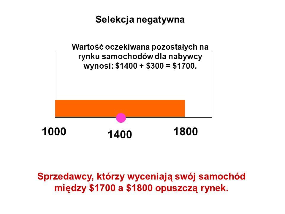 Selekcja negatywna Wartość oczekiwana pozostałych na rynku samochodów dla nabywcy wynosi: $1400 + $300 = $1700.