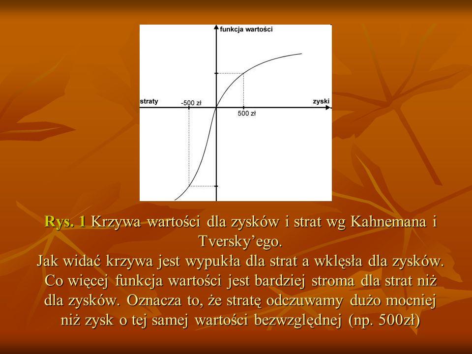 Rys. 1 Krzywa wartości dla zysków i strat wg Kahnemana i Tversky'ego