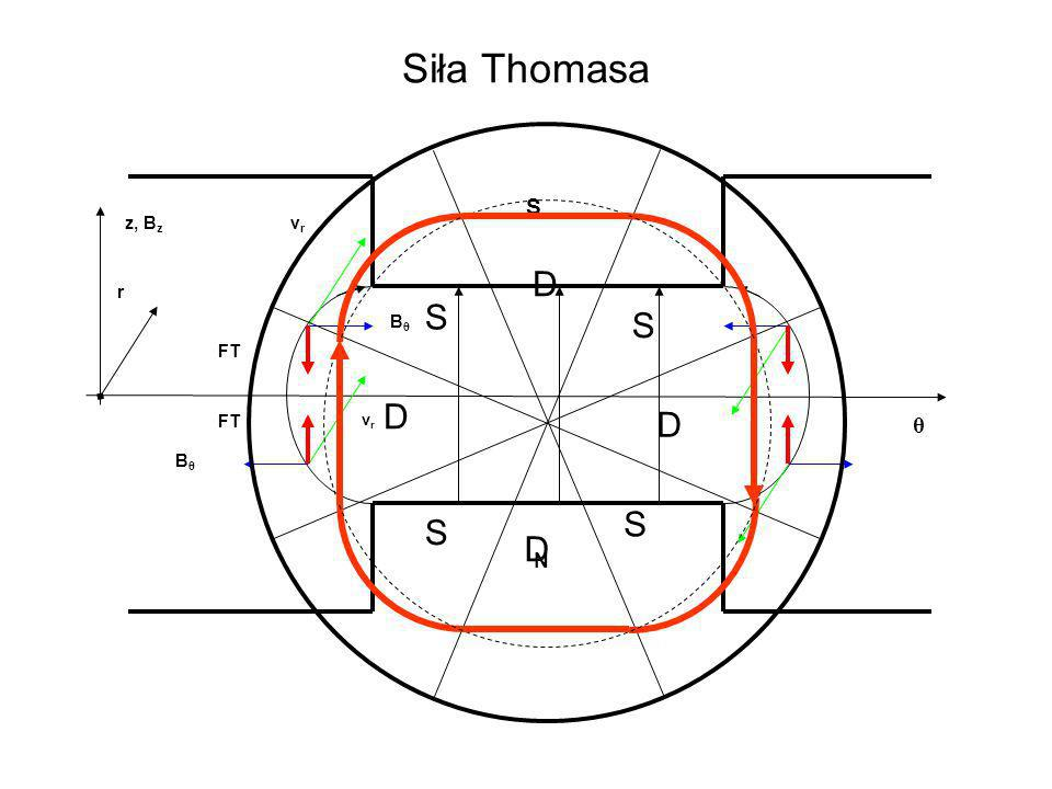 Siła Thomasa N S θ Bθ z, Bz vr FT r S D