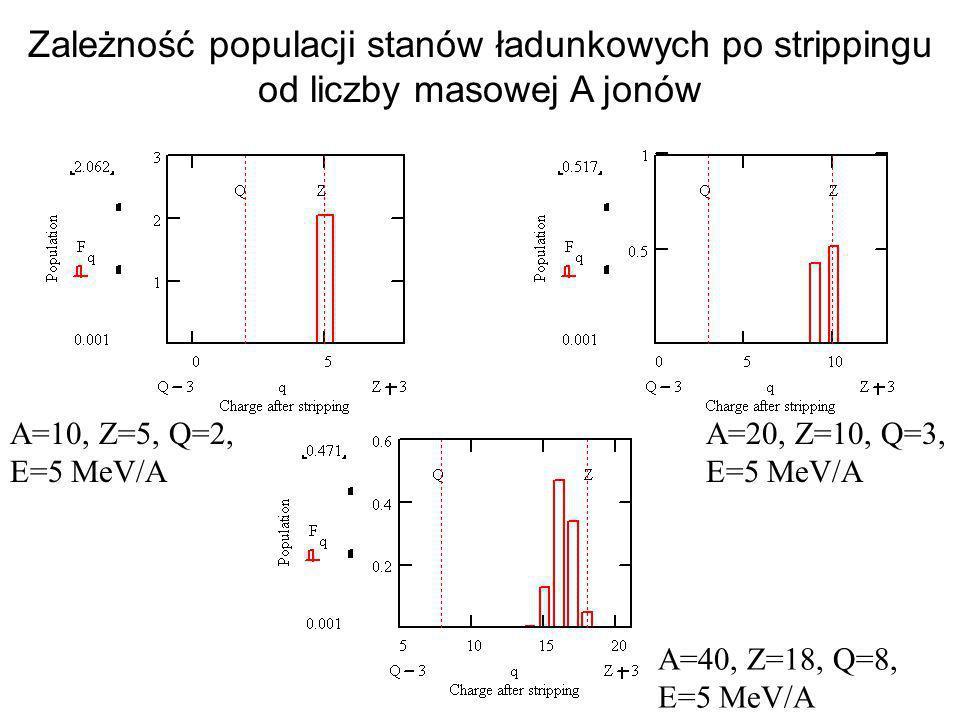 Zależność populacji stanów ładunkowych po strippingu od liczby masowej A jonów