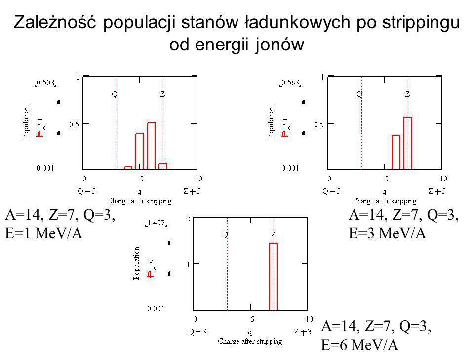 Zależność populacji stanów ładunkowych po strippingu od energii jonów