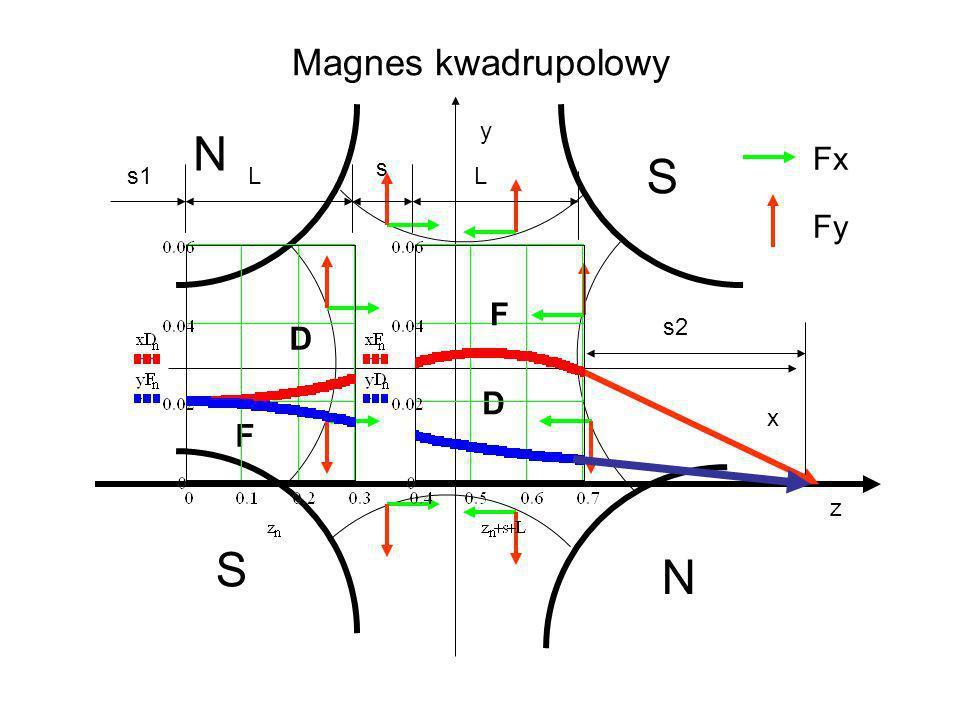 Magnes kwadrupolowy x y S N Fx Fy F D s2 L s s1 z