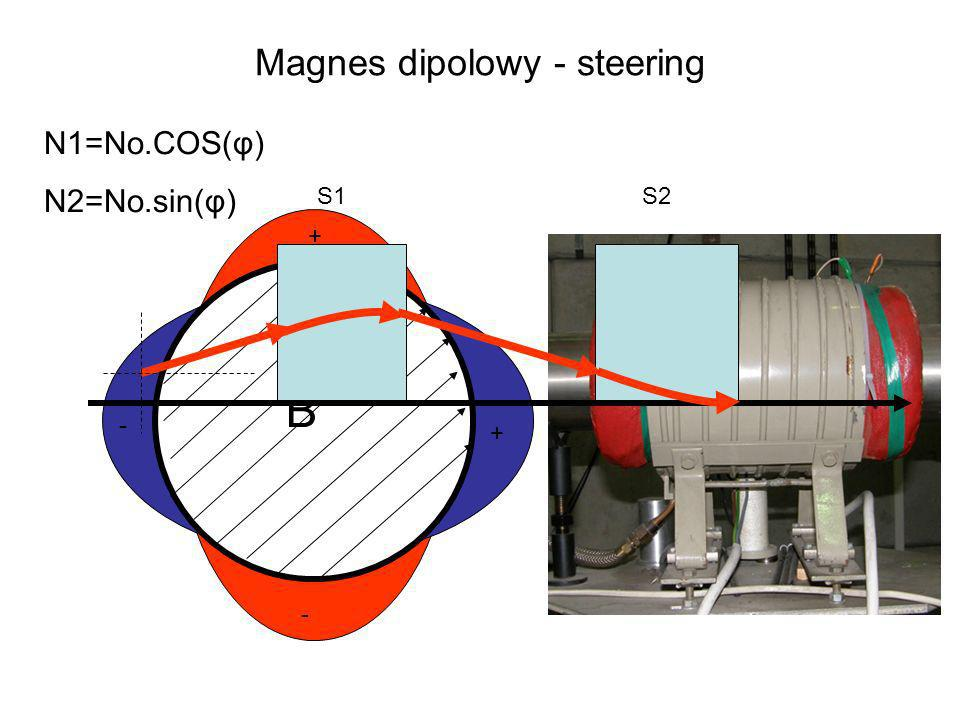 Magnes dipolowy - steering