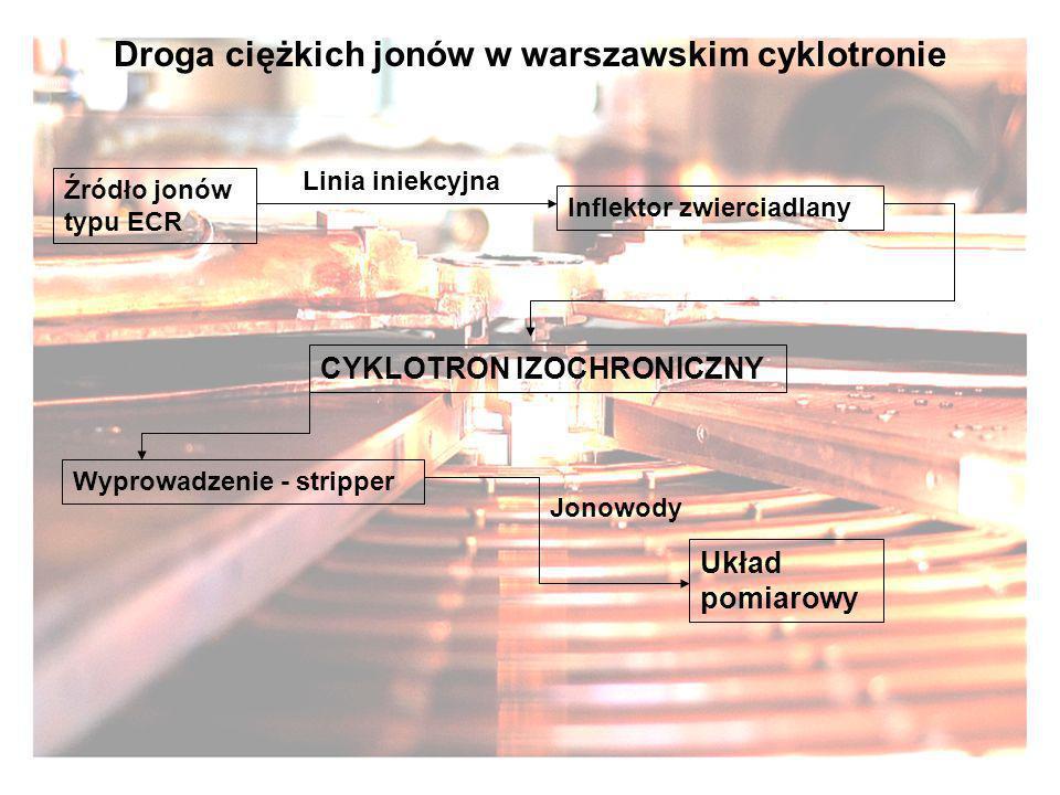 Droga ciężkich jonów w warszawskim cyklotronie