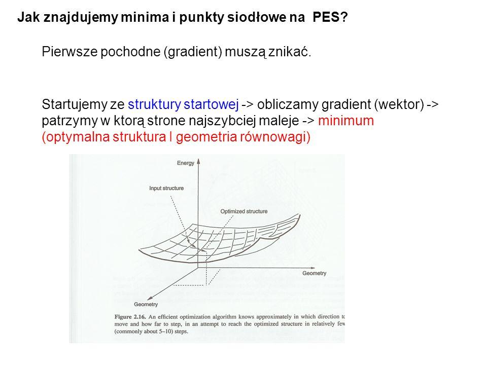 Jak znajdujemy minima i punkty siodłowe na PES