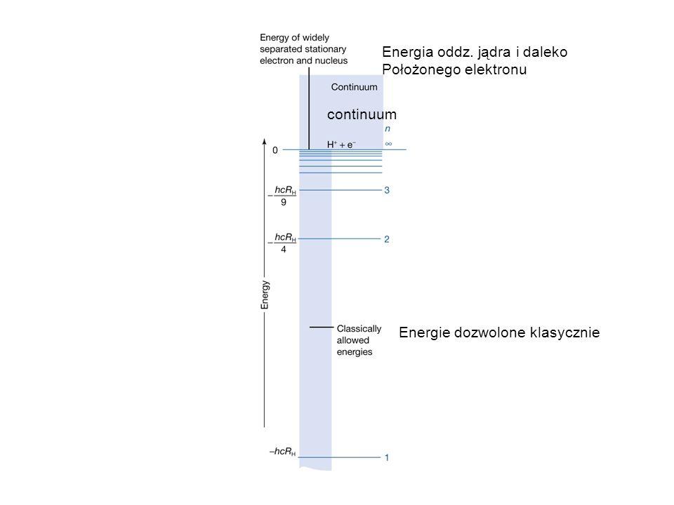 Energia oddz. jądra i daleko