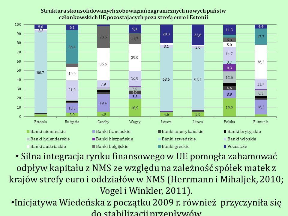 Silna integracja rynku finansowego w UE pomogła zahamować odpływ kapitału z NMS ze względu na zależność spółek matek z krajów strefy euro i oddziałów w NMS (Herrmann i Mihaljek, 2010; Vogel i Winkler, 2011).