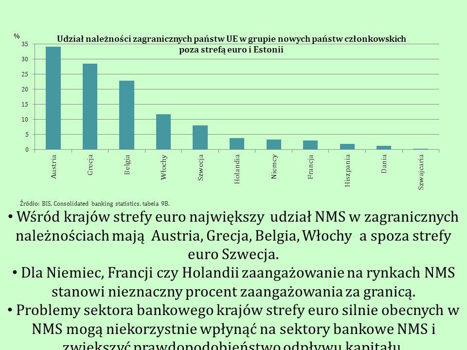 Źródło: BIS, Consolidated banking statistics, tabela 9B.