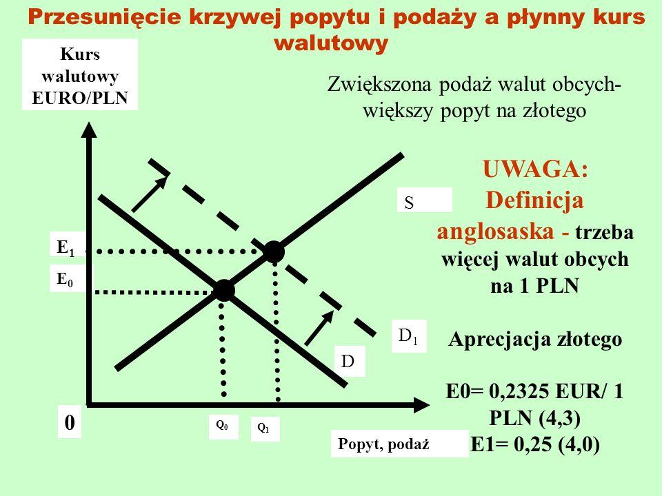 Definicja anglosaska - trzeba więcej walut obcych na 1 PLN