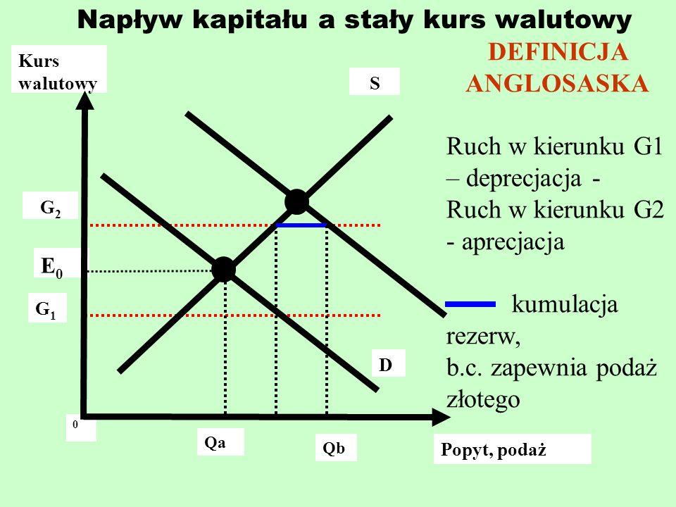 Napływ kapitału a stały kurs walutowy