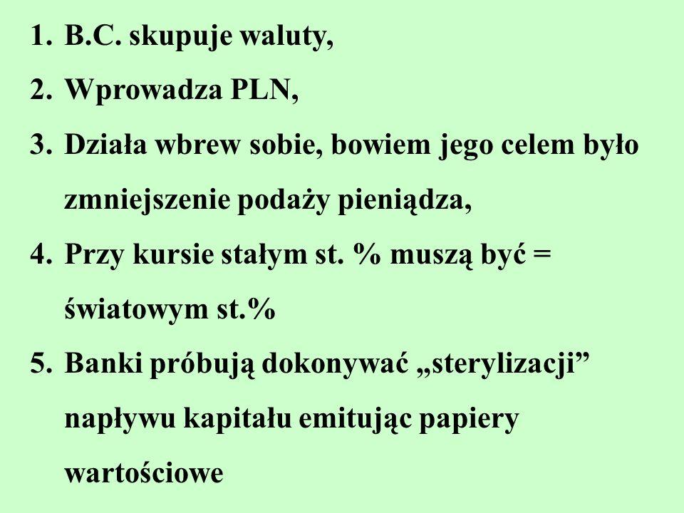 B.C. skupuje waluty, Wprowadza PLN, Działa wbrew sobie, bowiem jego celem było zmniejszenie podaży pieniądza,