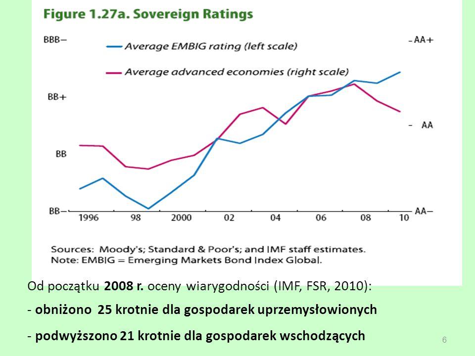 Od początku 2008 r. oceny wiarygodności (IMF, FSR, 2010):