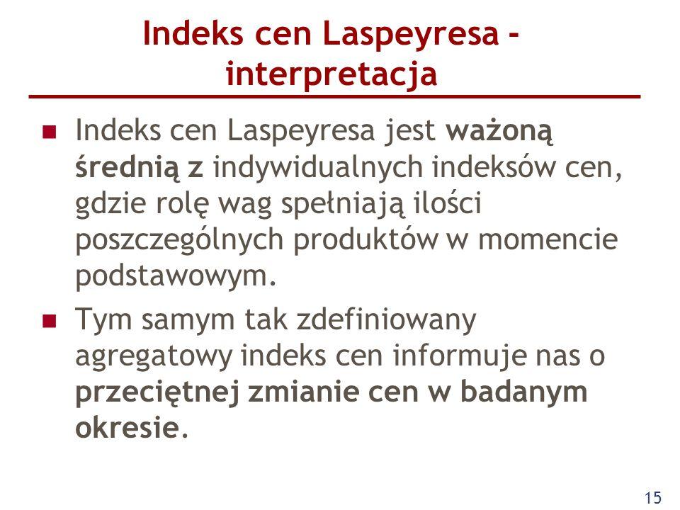 Indeks cen Laspeyresa - interpretacja