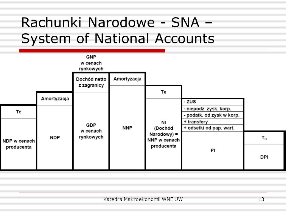 Rachunki Narodowe - SNA – System of National Accounts