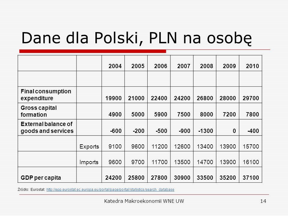 Dane dla Polski, PLN na osobę