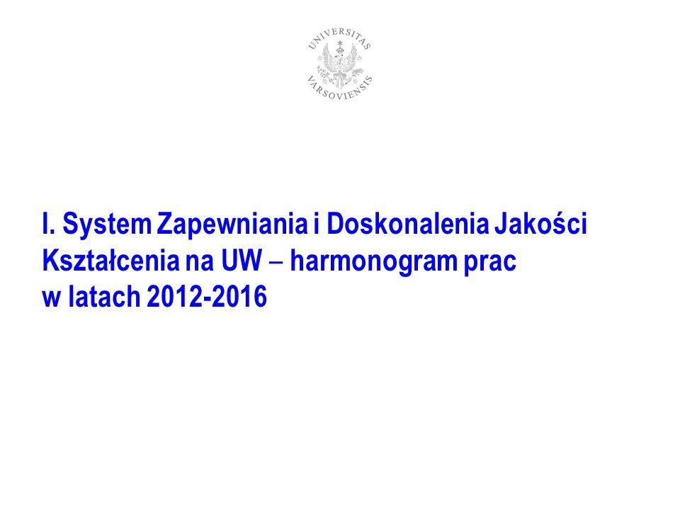 I. System Zapewniania i Doskonalenia Jakości Kształcenia na UW – harmonogram prac