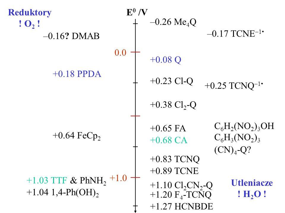 Reduktory ! O2 ! E0 /V. –0.26 Me4Q. –0.17 TCNE–1• –0.16 DMAB. 0.0. +0.08 Q. +0.18 PPDA. +0.23 Cl-Q.