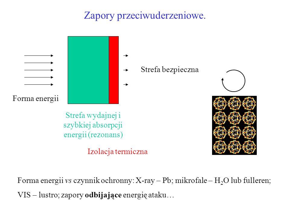 Strefa wydajnej i szybkiej absorpcji energii (rezonans)