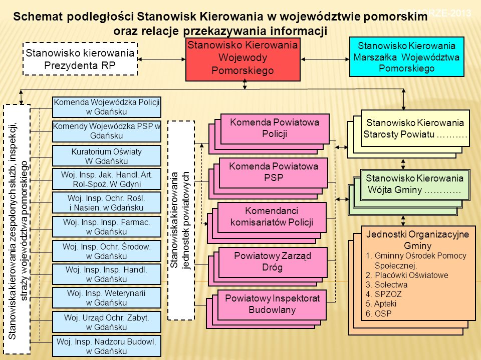 Schemat podległości Stanowisk Kierowania w województwie pomorskim